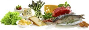 Naziv LCHF način ishrane